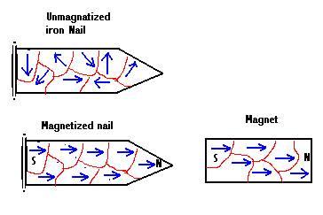 Magnetic Field,