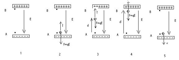 Figure 1 An Electric Field Is Set Up By The Charged Plates Separated A Distance L Charges On Are Q And