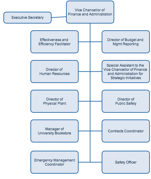 Organizational Chart Division Of Finance And Administration